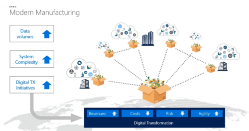 modern data management for manufacturing